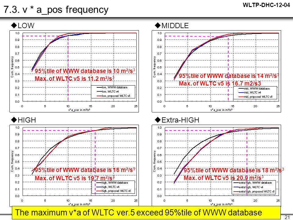 WLTP-DHC-12-04 21 7.3.