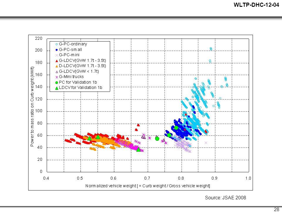 WLTP-DHC-12-04 28 Source: JSAE 2008