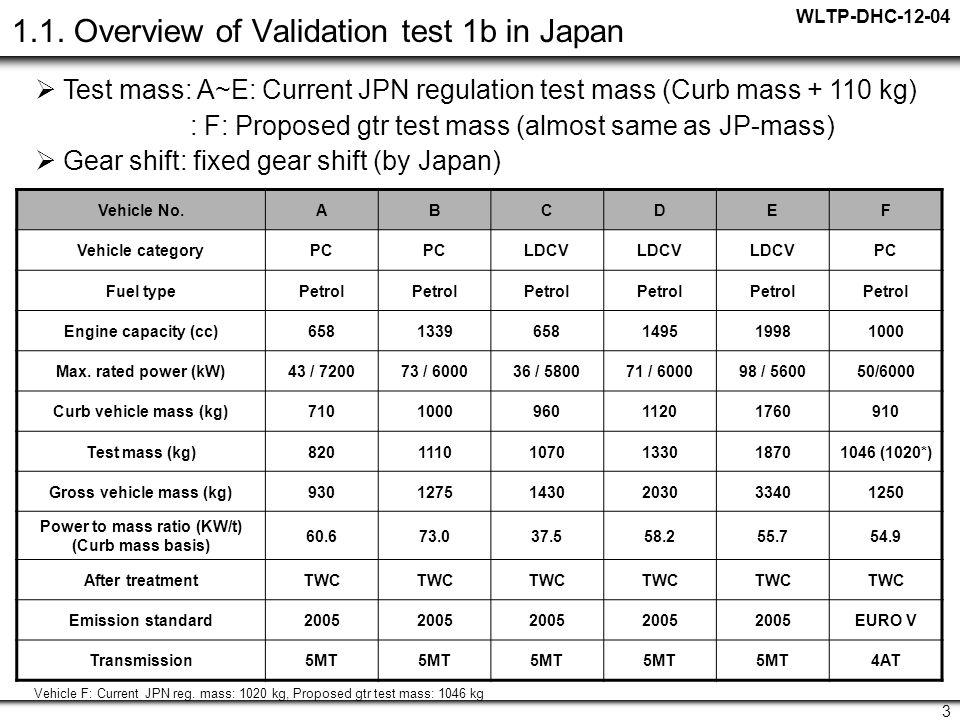 WLTP-DHC-12-04 3 1.1.