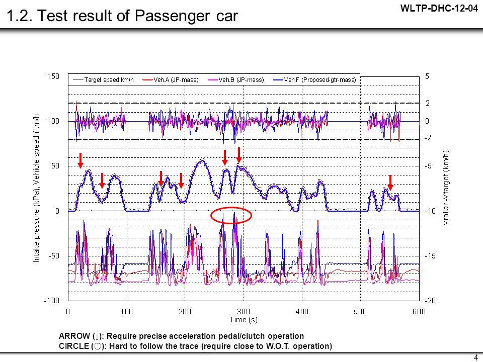 WLTP-DHC-12-04 4 1.2.
