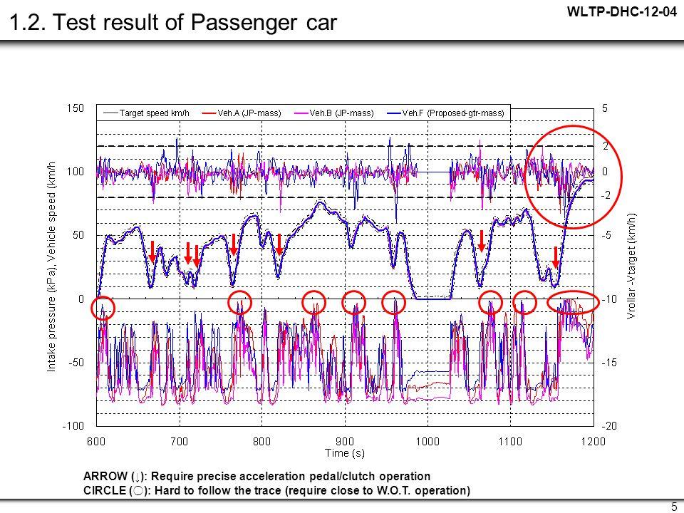 WLTP-DHC-12-04 5 1.2.