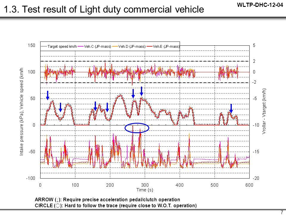 WLTP-DHC-12-04 7 1.3.