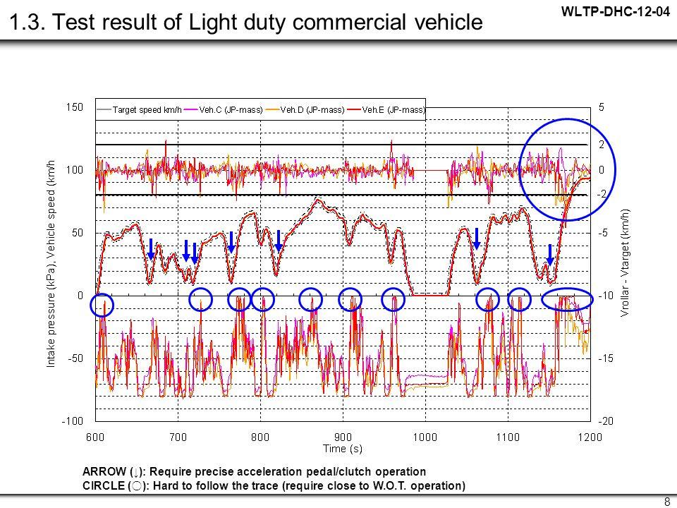 WLTP-DHC-12-04 8 1.3.