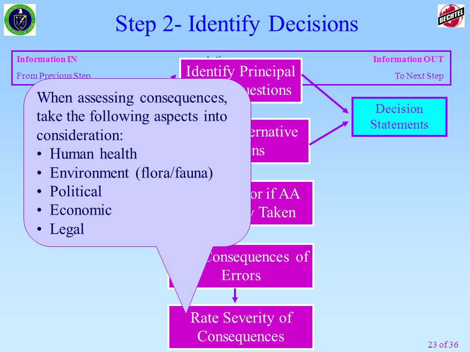 23 of 36 Information INActions Information OUT From Previous Step To Next Step Decision Statements Concise Statement of the Problem Identify Principal Study Questions Define Alternative Actions Step 2- Identify Decisions Define Error if AA Incorrectly Taken List Consequences of Errors Rate Severity of Consequences When assessing consequences, take the following aspects into consideration: Human health Environment (flora/fauna) Political Economic Legal