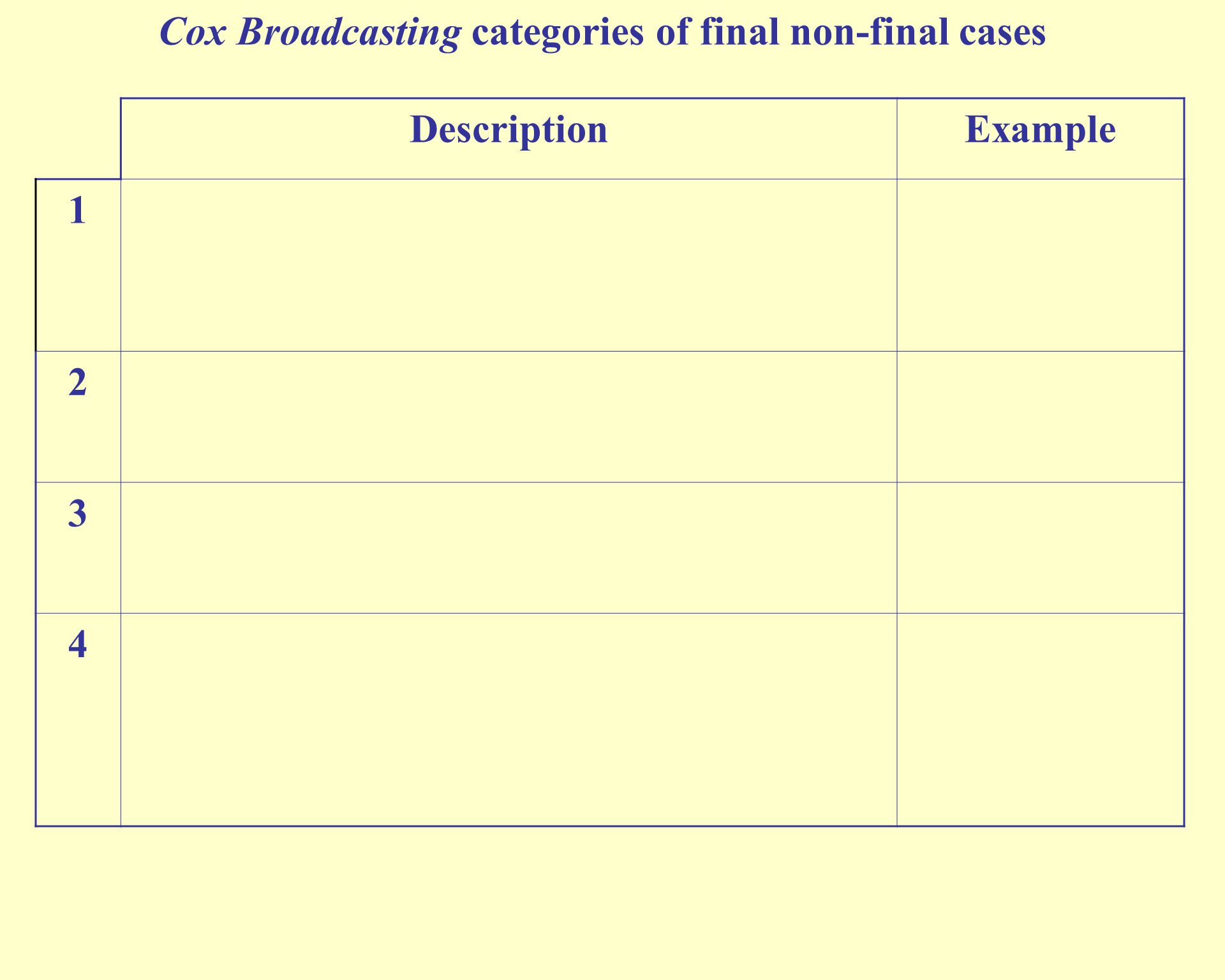 Cox Broadcasting categories of final non-final cases DescriptionExample 1 2 3 4