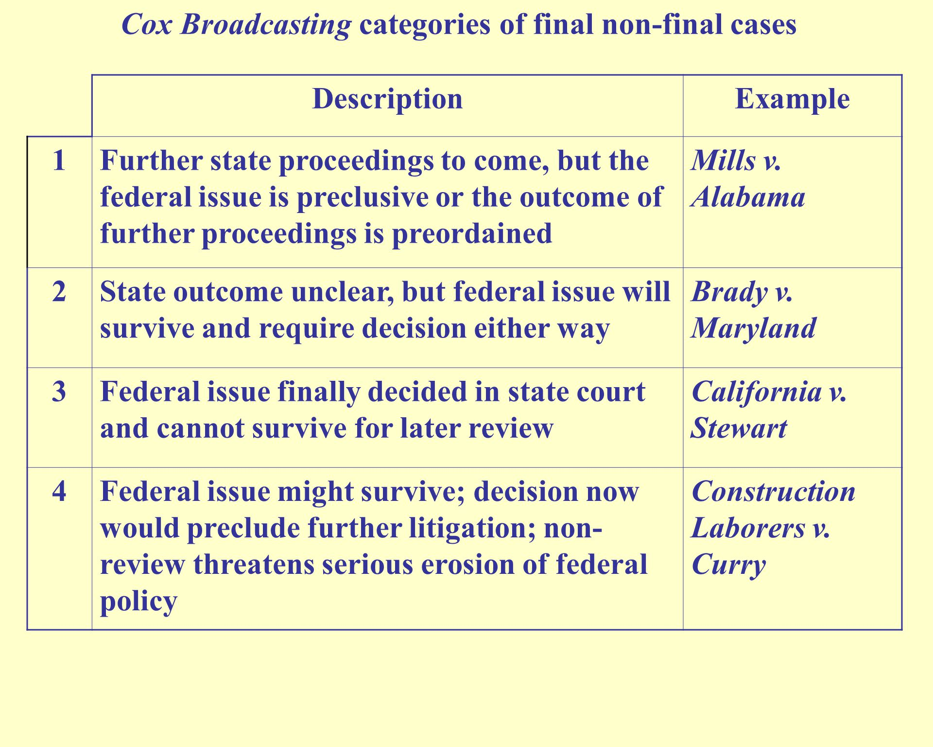 Cox Broadcasting categories of final non-final cases DescriptionExample 1Further state proceedings to come, but the federal issue is preclusive or the outcome of further proceedings is preordained Mills v.
