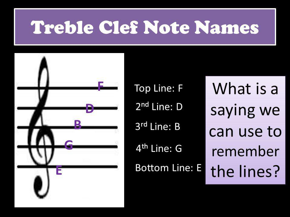 2 nd Line: D Bottom Line: E 3 rd Line: B 4 th Line: G Top Line: F E G B D F What is a saying we can use to remember the lines? Treble Clef Note Names