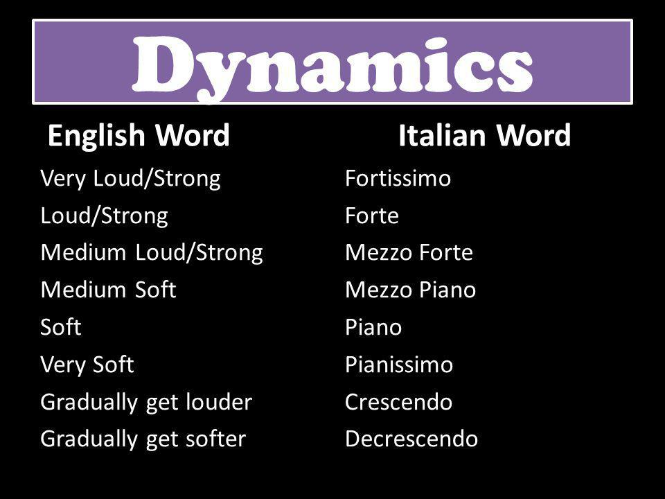 English Word Very Loud/Strong Loud/Strong Medium Loud/Strong Medium Soft Soft Very Soft Gradually get louder Gradually get softer Italian Word Fortiss