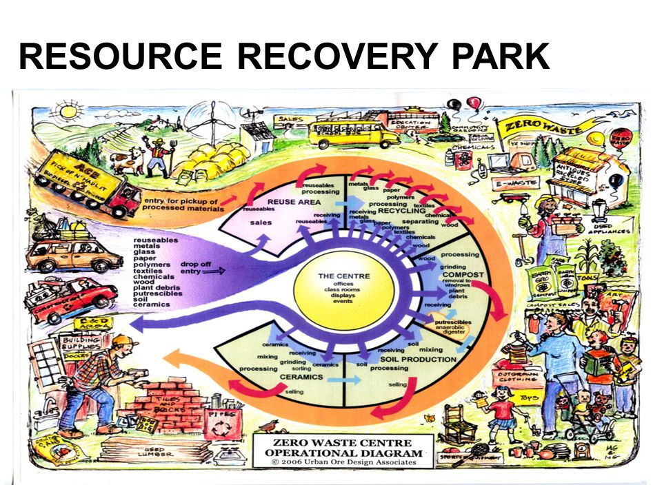 RESOURCE RECOVERY PARK