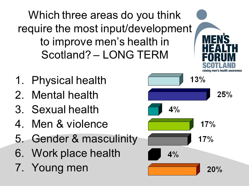 Which three areas do you think require the most input/development to improve men's health in Scotland.