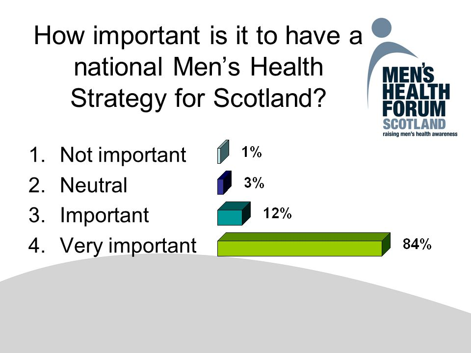 How important is it to have a national Men's Health Strategy for Scotland.