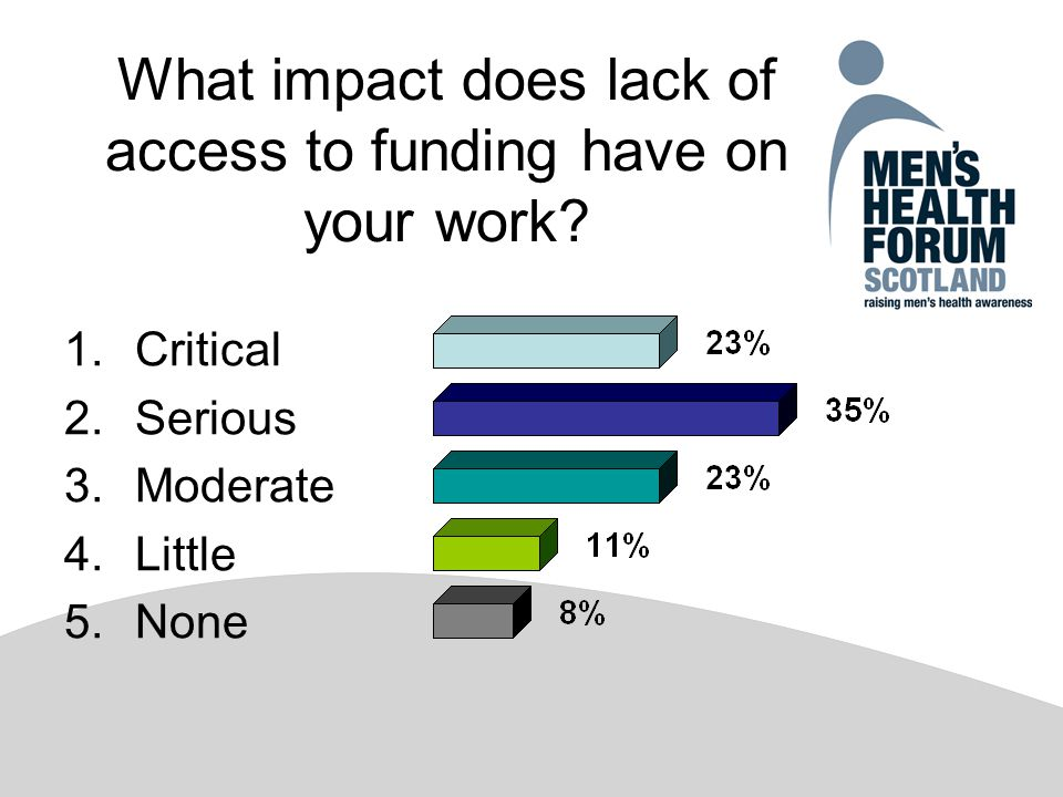 What impact does lack of access to funding have on your work.