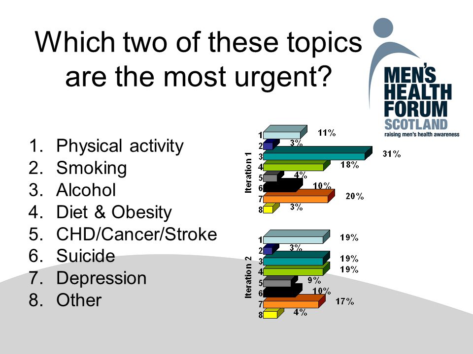 Which two of these topics are the most urgent.