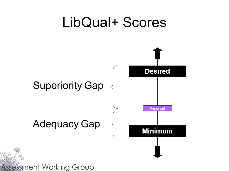 LibQual+ Scores Superiority Gap Adequacy Gap Desired Minimum Perceived