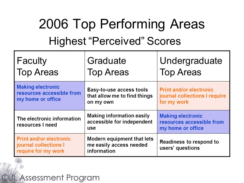 2006 Top Performing Areas Highest Perceived Scores Faculty Top Areas Graduate Top Areas Undergraduate Top Areas Making electronic resources accessible from my home or office Easy-to-use access tools that allow me to find things on my own Print and/or electronic journal collections I require for my work The electronic information resources I need Making information easily accessible for independent use Making electronic resources accessible from my home or office Print and/or electronic journal collections I require for my work Modern equipment that lets me easily access needed information Readiness to respond to users questions