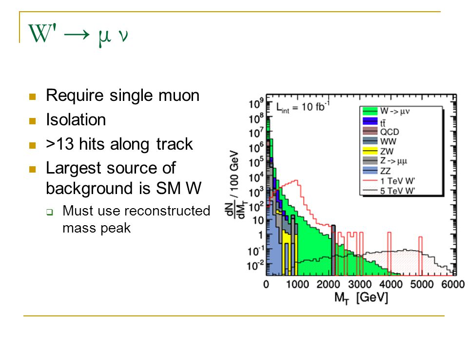 W′ → μ ν Require single muon Isolation >13 hits along track Largest source of background is SM W  Must use reconstructed mass peak