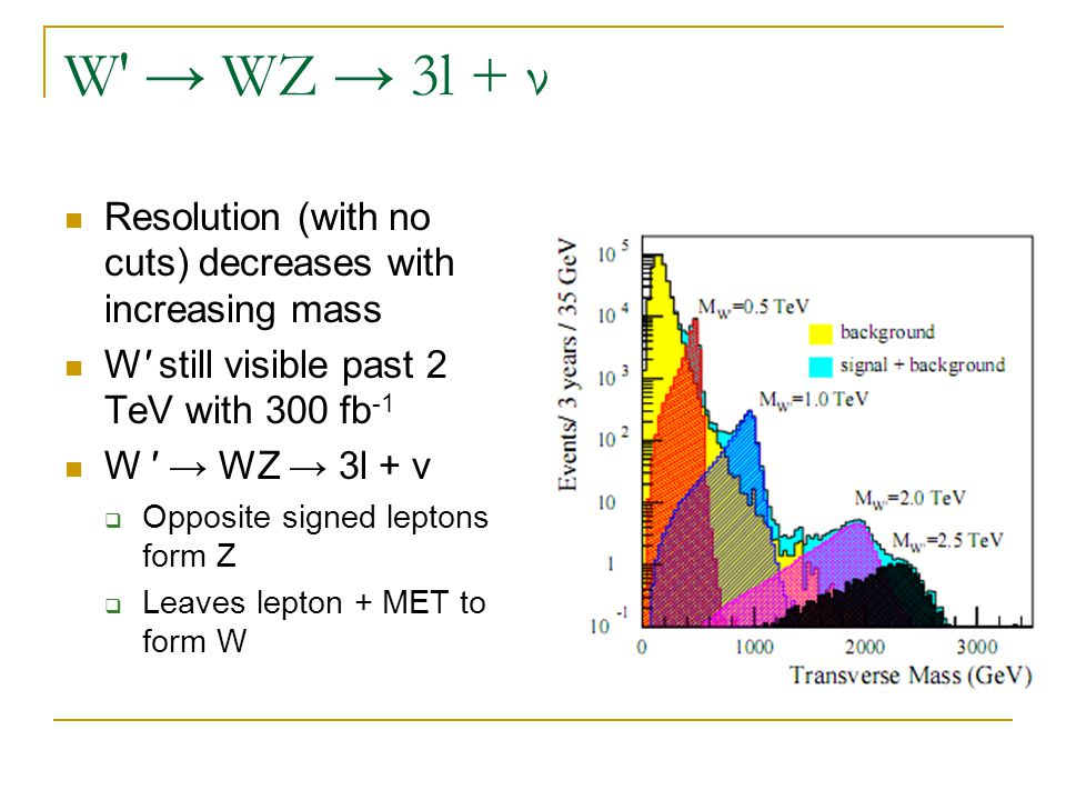 W′ → WZ → 3l + ν Resolution (with no cuts) decreases with increasing mass W′ still visible past 2 TeV with 300 fb -1 W ′ → WZ → 3l + ν  Opposite sign