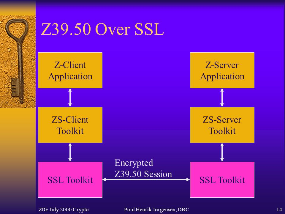 ZIG July 2000 CryptoPoul Henrik Jørgensen, DBC14 Z39.50 Over SSL Z-Client Application ZS-Client Toolkit SSL Toolkit Z-Server Application ZS-Server Toolkit SSL Toolkit Encrypted Z39.50 Session