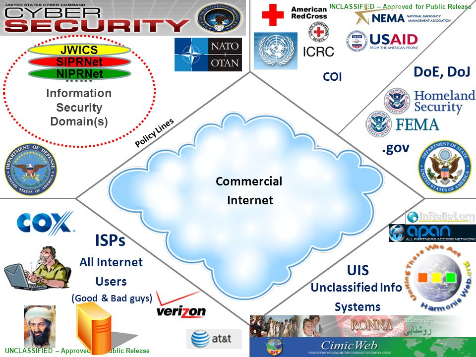 9 UNCLASSIFIED – Approved for Public Release Commercial Internet ISPs All Internet Users (Good & Bad guys) COI .mil Information Security Domain(s) JWICS SIPRNet NIPRNet Policy Lines.gov DoE, DoJ UIS Unclassified Info Systems