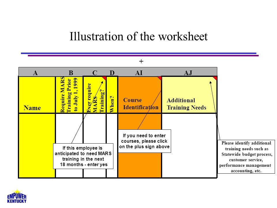 Illustration of the worksheet Name A B C D AI AJ If you need to enter courses, please click on the plus sign above Require MARS Training Prior to July 1, 1999 + Additional Training Needs Ever require MARS Training.