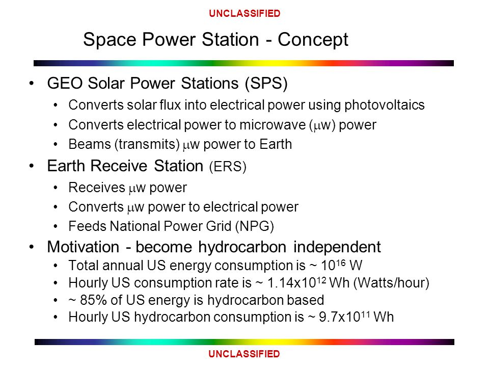 UNCLASSIFIED Space Power Station - Concept GEO Solar Power Stations (SPS) Converts solar flux into electrical power using photovoltaics Converts electrical power to microwave (  w) power Beams (transmits)  w power to Earth Earth Receive Station (ERS) Receives  w power Converts  w power to electrical power Feeds National Power Grid (NPG) Motivation - become hydrocarbon independent Total annual US energy consumption is ~ 10 16 W Hourly US consumption rate is ~ 1.14x10 12 Wh (Watts/hour) ~ 85% of US energy is hydrocarbon based Hourly US hydrocarbon consumption is ~ 9.7x10 11 Wh
