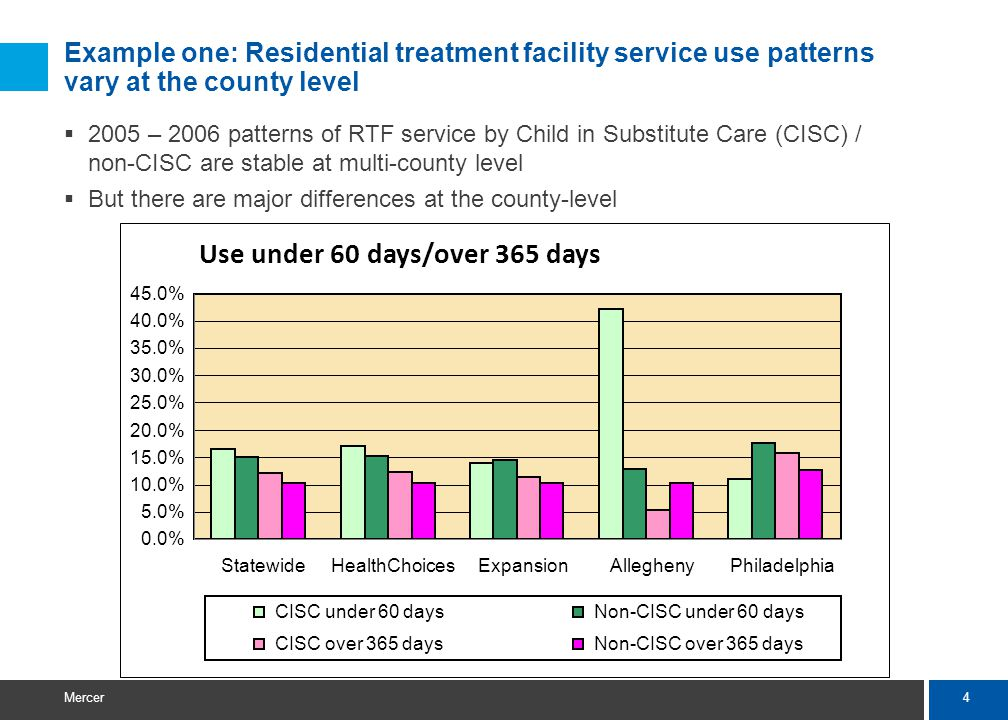 4 Mercer Example one: Residential treatment facility service use patterns vary at the county level  2005 – 2006 patterns of RTF service by Child in Substitute Care (CISC) / non-CISC are stable at multi-county level  But there are major differences at the county-level Use under 60 days/over 365 days 0.0% 5.0% 10.0% 15.0% 20.0% 25.0% 30.0% 35.0% 40.0% 45.0% StatewideHealthChoicesExpansionAlleghenyPhiladelphia CISC under 60 daysNon-CISC under 60 days CISC over 365 daysNon-CISC over 365 days