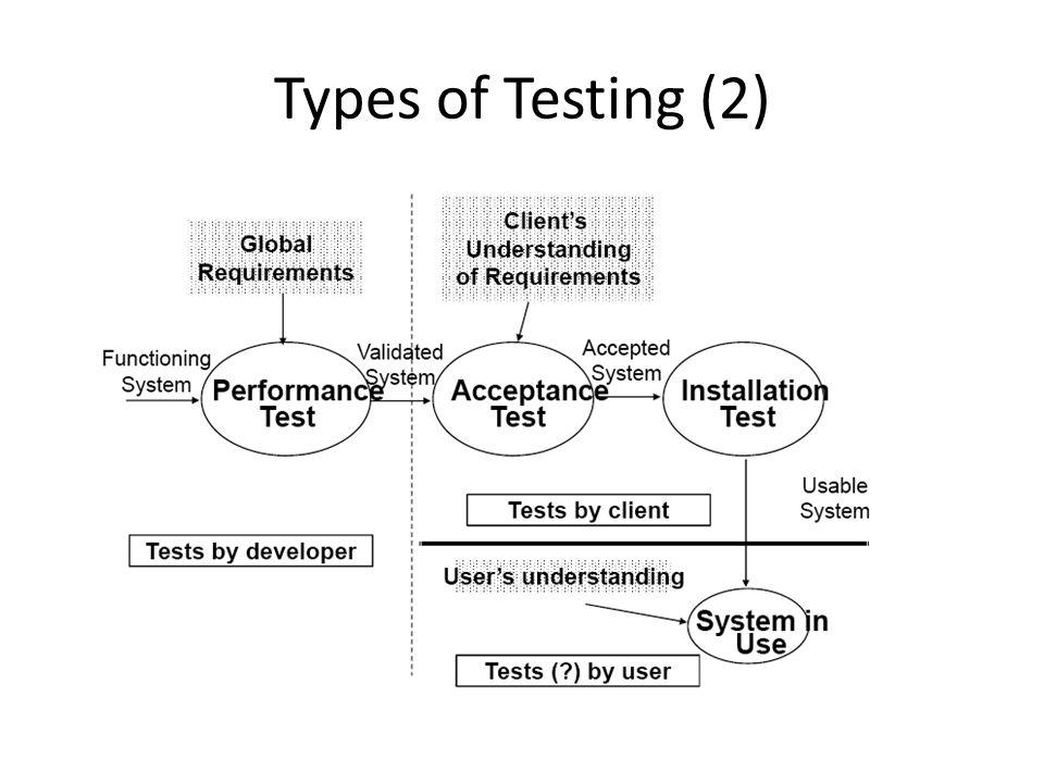 Types of Testing (1)