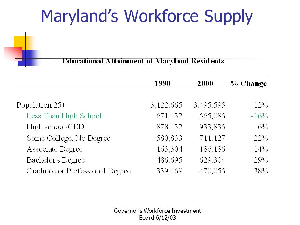 Governor s Workforce Investment Board 6/12/03 Maryland's Workforce Supply