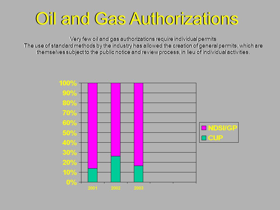 Oil and Gas Authorizations Very few oil and gas authorizations require individual permits The use of standard methods by the industry has allowed the creation of general permits, which are themselves subject to the public notice and review process, in lieu of individual activities.