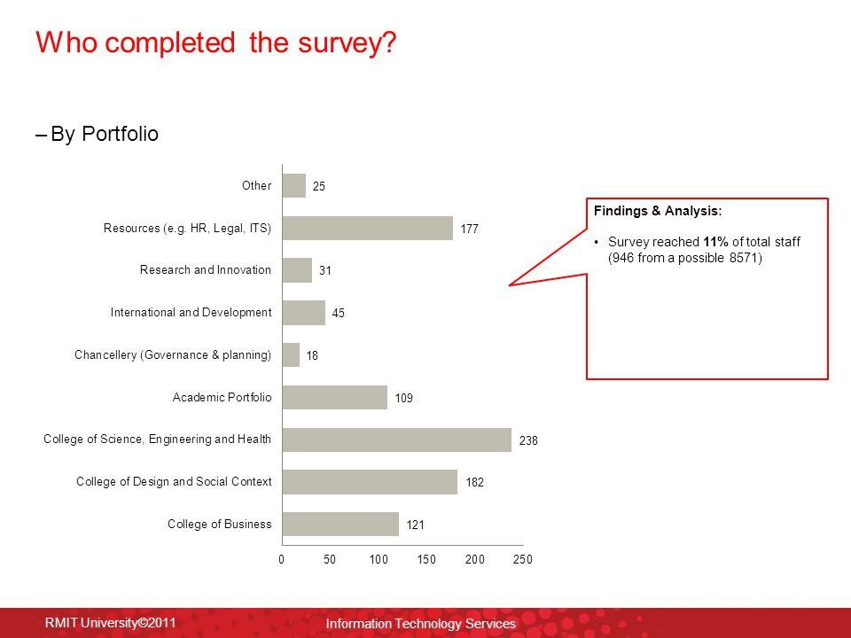 RMIT University©2011 Information Technology Services Who completed the survey.