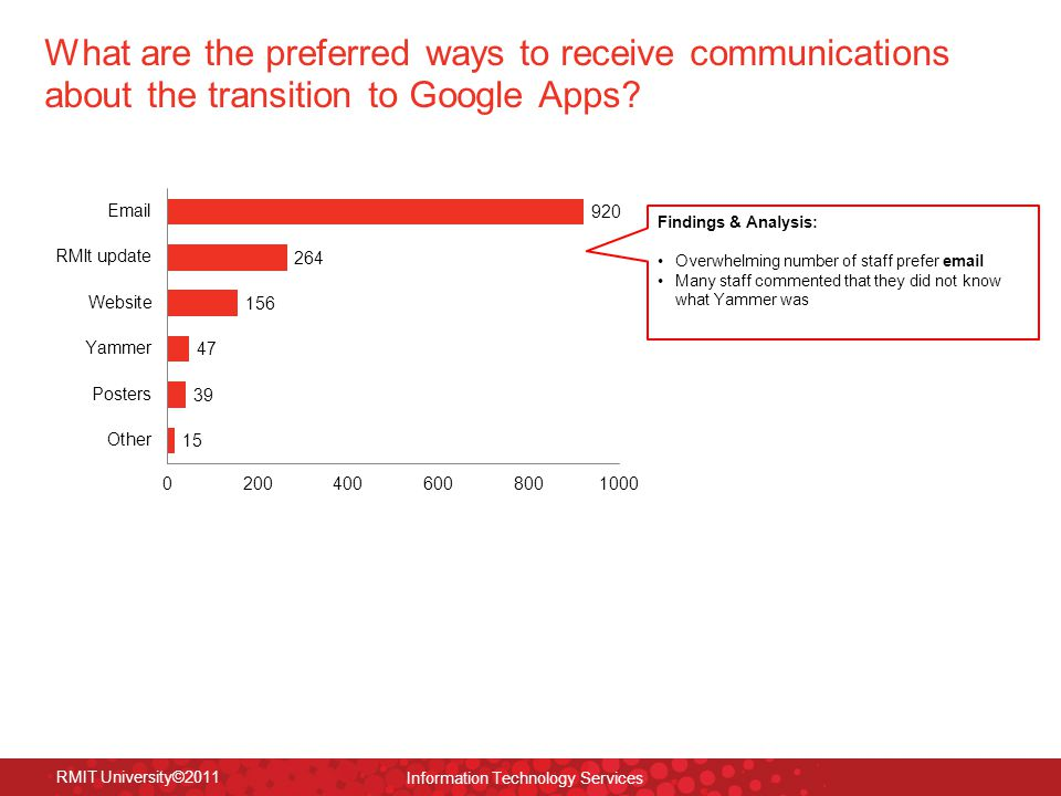 RMIT University©2011 Information Technology Services What are the preferred ways to receive communications about the transition to Google Apps.