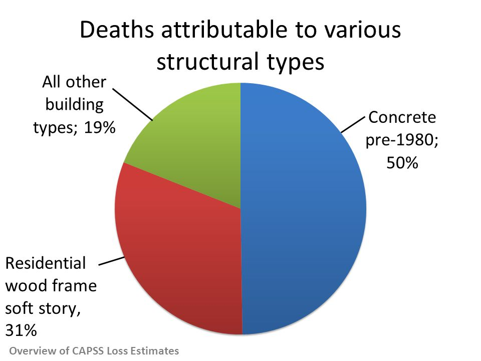 Deaths attributable to various structural types Overview of CAPSS Loss Estimates