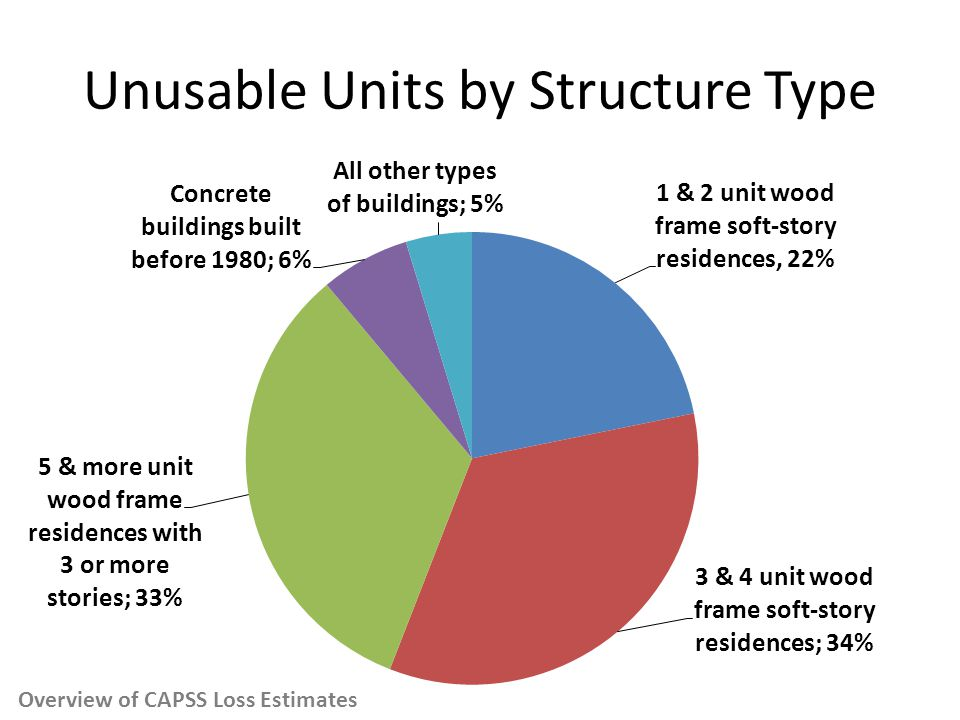 Unusable Units by Structure Type Overview of CAPSS Loss Estimates