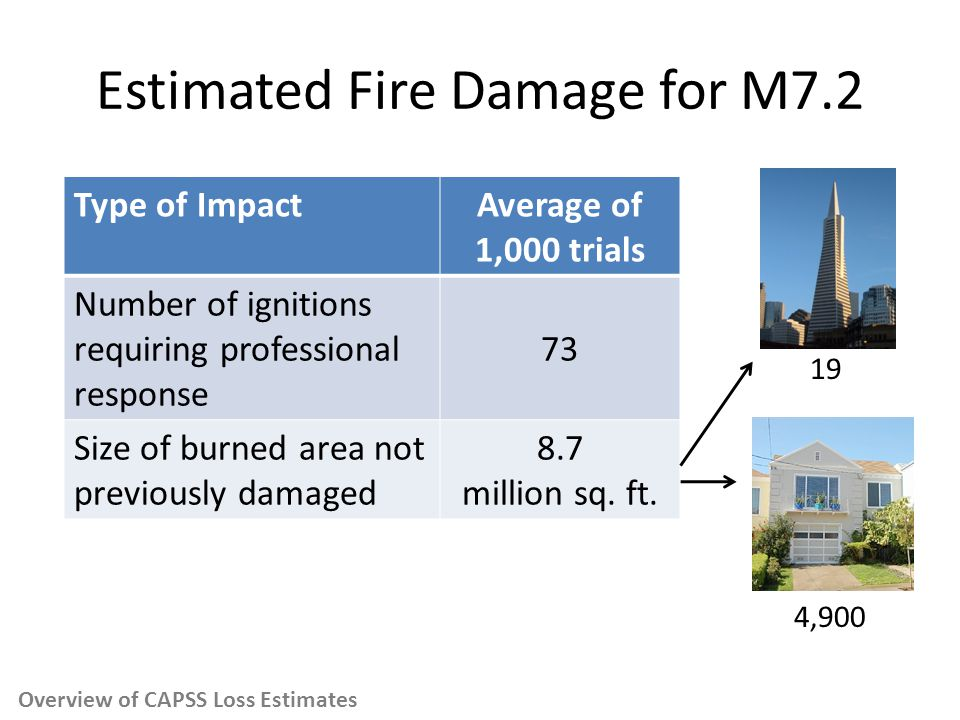 Estimated Fire Damage for M7.2 Type of ImpactAverage of 1,000 trials Number of ignitions requiring professional response 73 Size of burned area not previously damaged 8.7 million sq.
