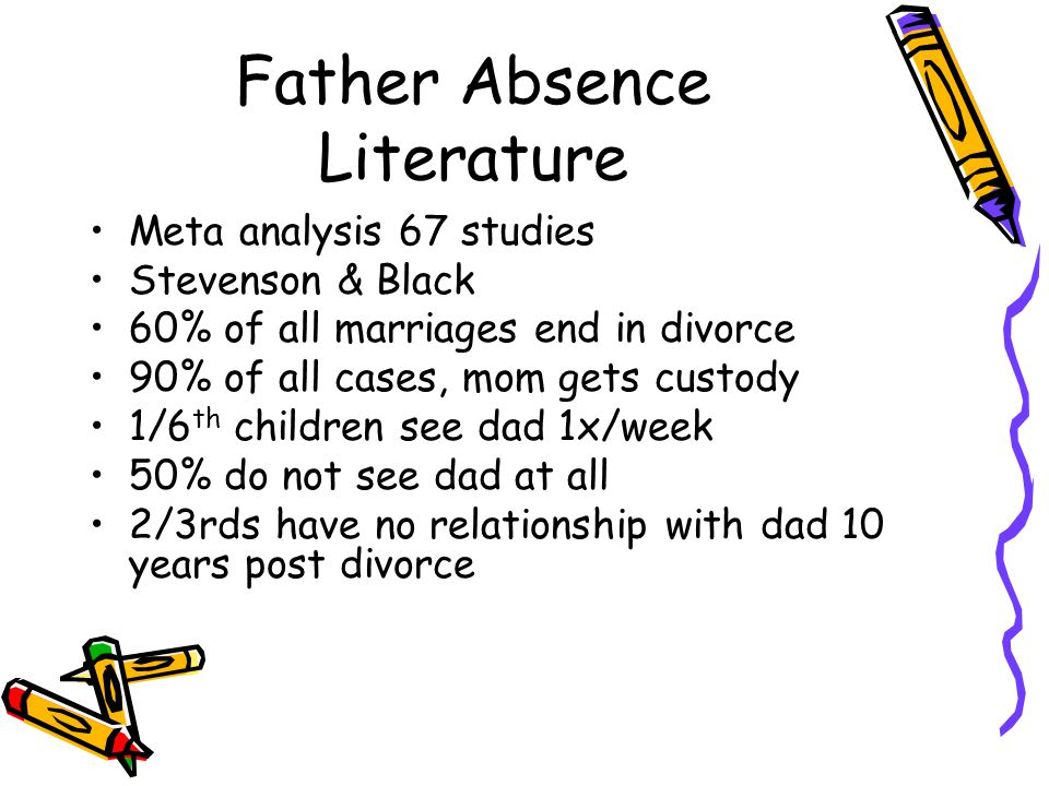 Father Absence Literature Meta analysis 67 studies Stevenson & Black 60% of all marriages end in divorce 90% of all cases, mom gets custody 1/6 th children see dad 1x/week 50% do not see dad at all 2/3rds have no relationship with dad 10 years post divorce