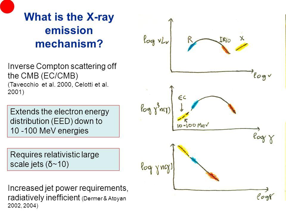 Inverse Compton scattering off the CMB (EC/CMB) (Tavecchio et al.
