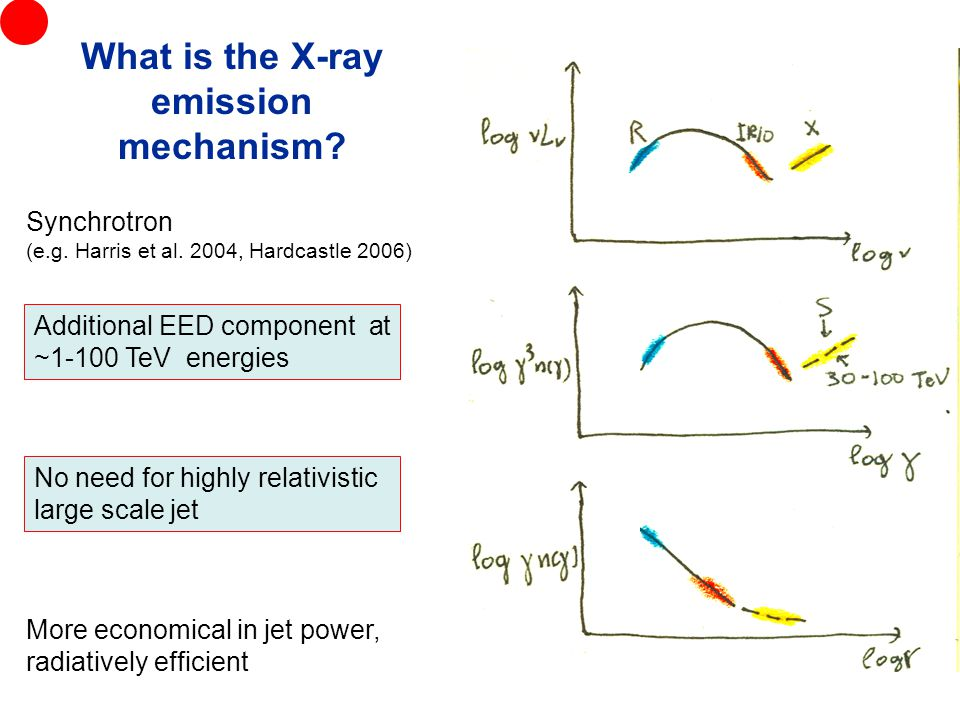 Synchrotron (e.g. Harris et al.