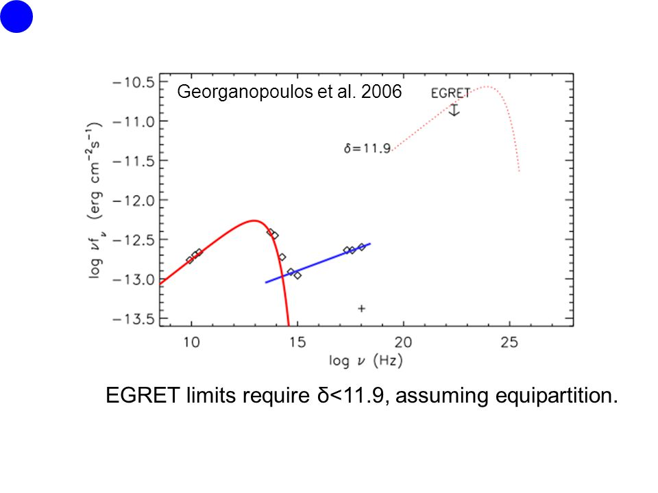 EGRET limits require δ<11.9, assuming equipartition. Georganopoulos et al. 2006