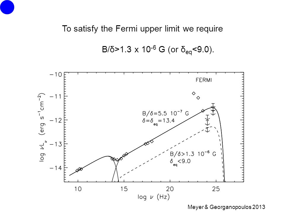 Meyer & Georganopoulos 2013 To satisfy the Fermi upper limit we require B/δ>1.3 x 10 -6 G (or δ eq <9.0).