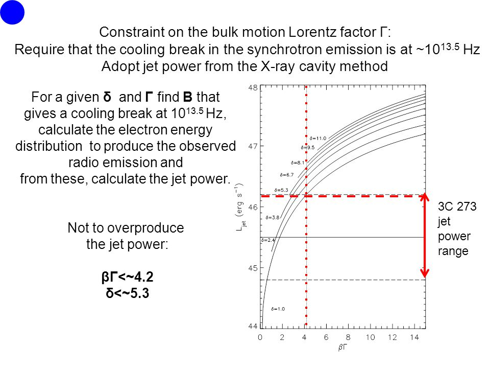 Constraint on the bulk motion Lorentz factor Γ: Require that the cooling break in the synchrotron emission is at ~10 13.5 Hz Adopt jet power from the X-ray cavity method 3C 273 jet power range For a given δ and Γ find B that gives a cooling break at 10 13.5 Hz, calculate the electron energy distribution to produce the observed radio emission and from these, calculate the jet power.
