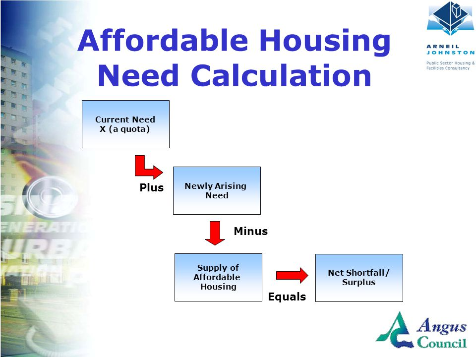 Client Logo Here Plus Current Need X (a quota) Newly Arising Need Minus Equals Supply of Affordable Housing Net Shortfall/ Surplus Affordable Housing Need Calculation