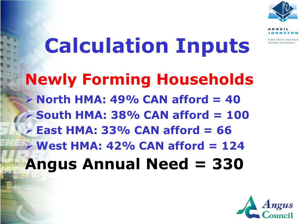 Client Logo Here Newly Forming Households  North HMA: 49% CAN afford = 40  South HMA: 38% CAN afford = 100  East HMA: 33% CAN afford = 66  West HMA: 42% CAN afford = 124 Angus Annual Need = 330 Calculation Inputs