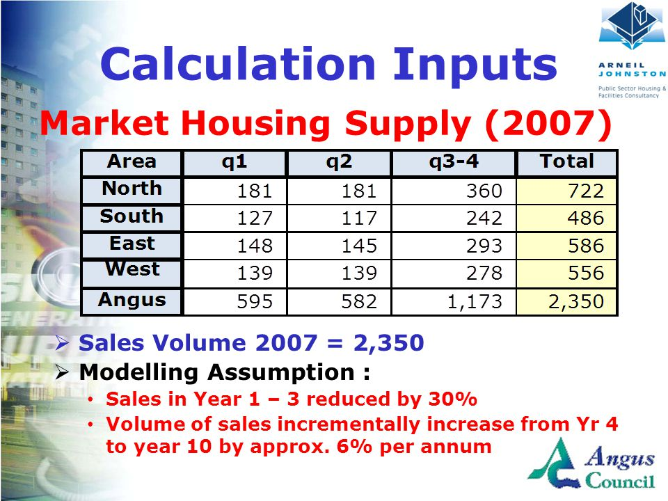 Client Logo Here Market Housing Supply (2007) Calculation Inputs  Sales Volume 2007 = 2,350  Modelling Assumption : Sales in Year 1 – 3 reduced by 30% Volume of sales incrementally increase from Yr 4 to year 10 by approx.