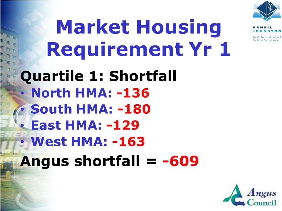 Client Logo Here Quartile 1: Shortfall North HMA: -136 South HMA: -180 East HMA: -129 West HMA: -163 Angus shortfall = -609 Market Housing Requirement Yr 1
