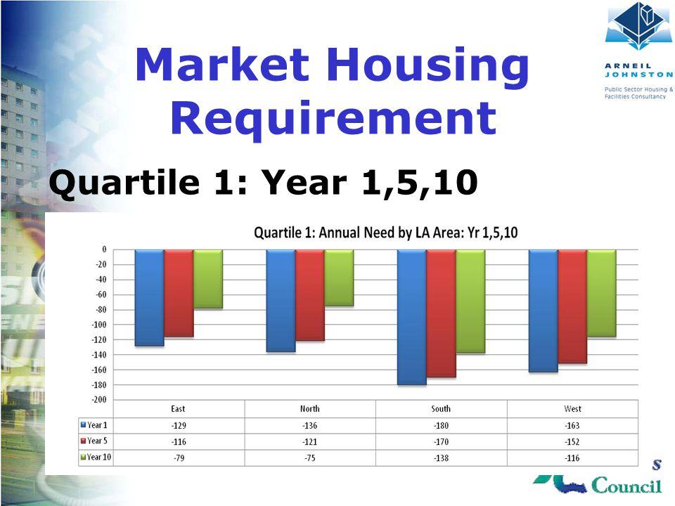 Client Logo Here Quartile 1: Year 1,5,10 Market Housing Requirement