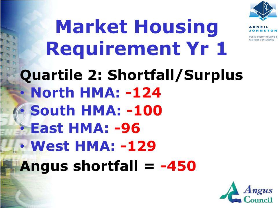 Client Logo Here Quartile 2: Shortfall/Surplus North HMA: -124 South HMA: -100 East HMA: -96 West HMA: -129 Angus shortfall = -450 Market Housing Requirement Yr 1