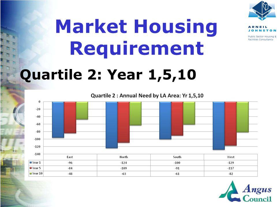 Client Logo Here Quartile 2: Year 1,5,10 Market Housing Requirement