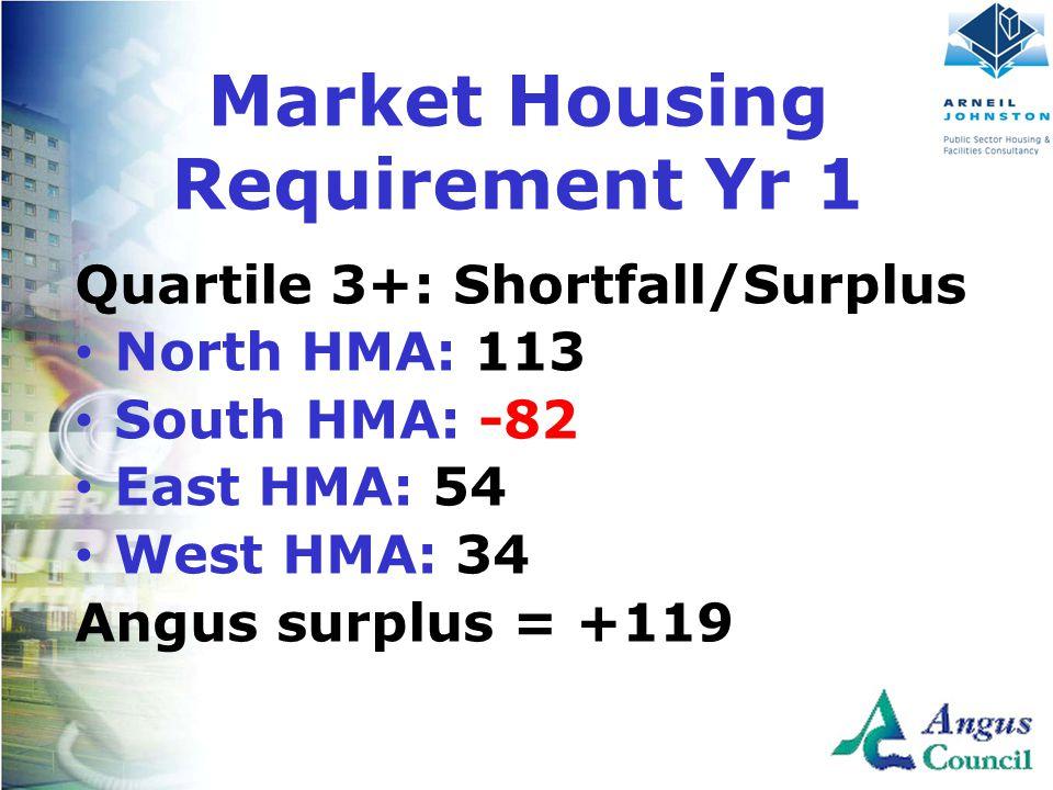 Client Logo Here Quartile 3+: Shortfall/Surplus North HMA: 113 South HMA: -82 East HMA: 54 West HMA: 34 Angus surplus = +119 Market Housing Requirement Yr 1
