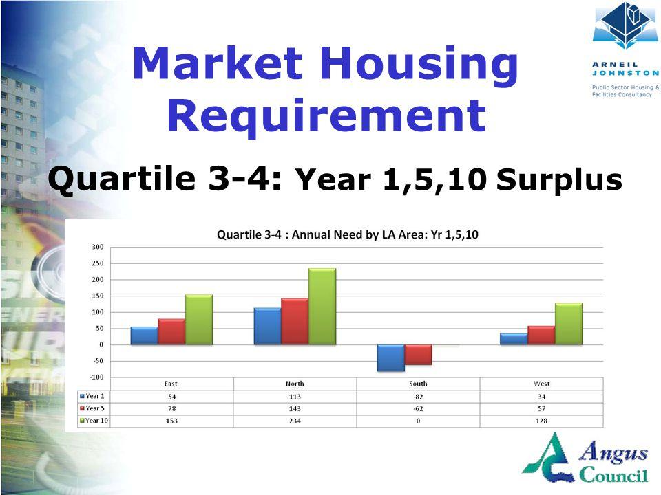 Client Logo Here Quartile 3-4: Year 1,5,10 Surplus Market Housing Requirement