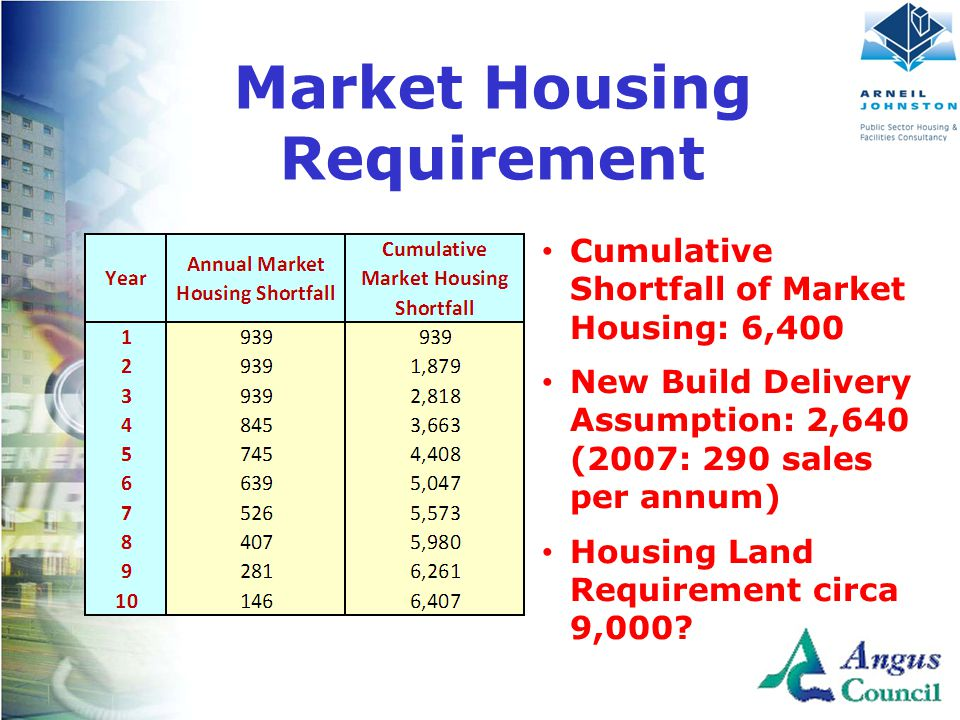 Client Logo Here Market Housing Requirement Cumulative Shortfall of Market Housing: 6,400 New Build Delivery Assumption: 2,640 (2007: 290 sales per annum) Housing Land Requirement circa 9,000